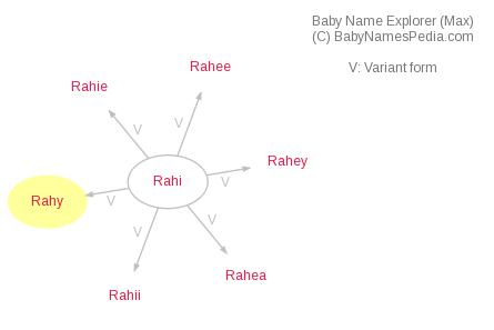 Baby Name Explorer for Rahy