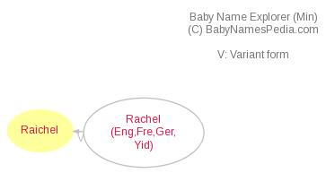 Baby Name Explorer for Raichel