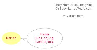 Baby Name Explorer for Rainea