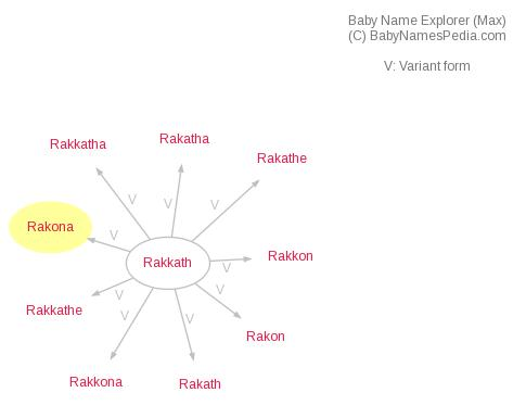 Baby Name Explorer for Rakona