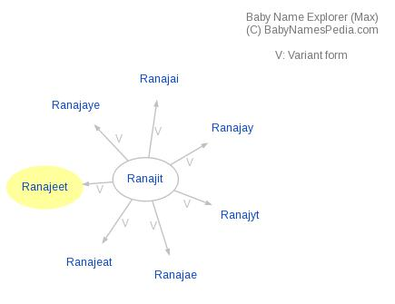 Baby Name Explorer for Ranajeet