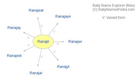 Baby Name Explorer for Ranajit