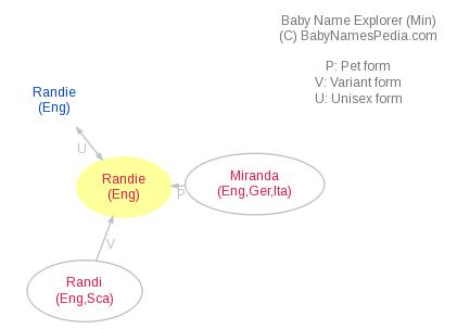 Baby Name Explorer for Randie