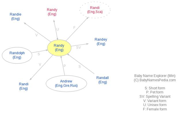 Baby Name Explorer for Randy
