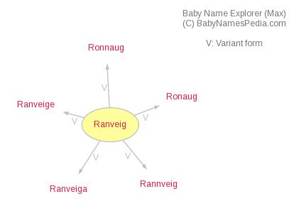 Baby Name Explorer for Ranveig