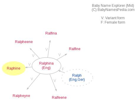 Baby Name Explorer for Raphine
