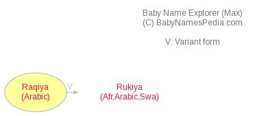 Baby Name Explorer for Raqiya