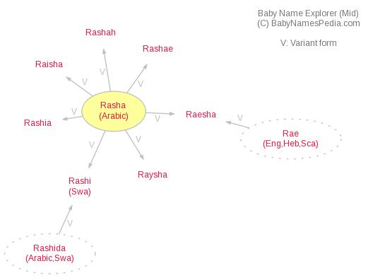Baby Name Explorer for Rasha