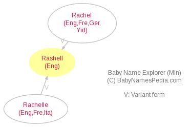 Baby Name Explorer for Rashell