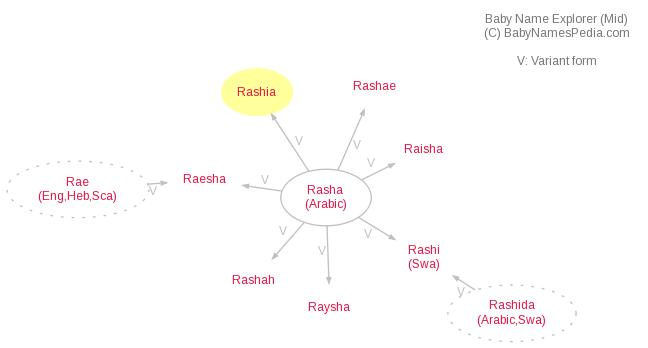 Baby Name Explorer for Rashia