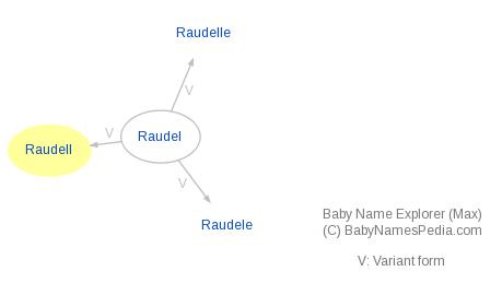 Baby Name Explorer for Raudell