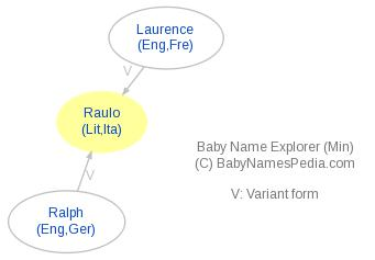 Baby Name Explorer for Raulo