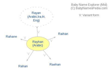 Baby Name Explorer for Rayhan