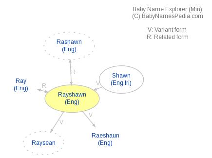 Baby Name Explorer for Rayshawn