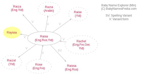 Baby Name Explorer for Rayssa