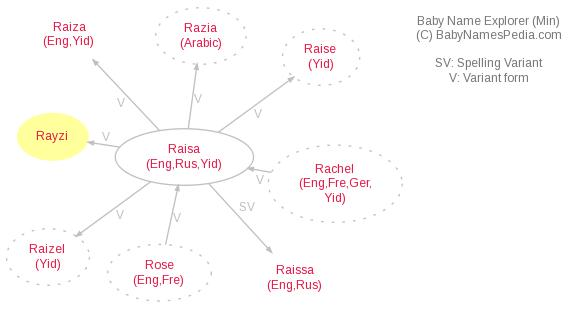 Baby Name Explorer for Rayzi