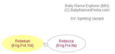 Baby Name Explorer for Rebekah