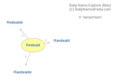 Baby Name Explorer for Redwald