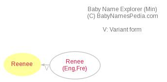 Baby Name Explorer for Reenee
