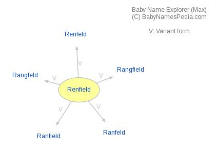 Baby Name Explorer for Renfield