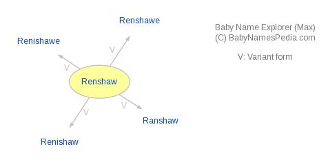 Baby Name Explorer for Renshaw