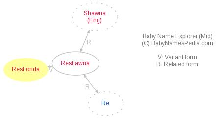 Baby Name Explorer for Reshonda