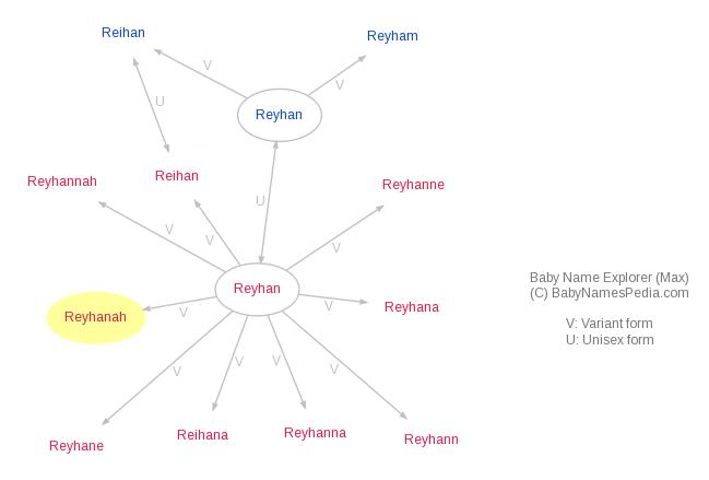 Baby Name Explorer for Reyhanah
