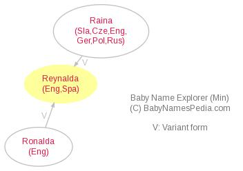 Baby Name Explorer for Reynalda
