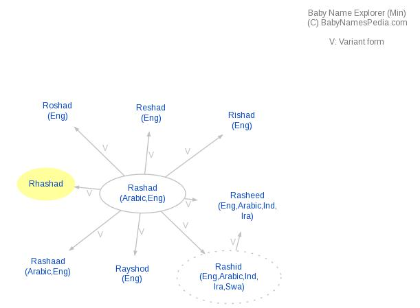Baby Name Explorer for Rhashad