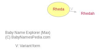 Baby Name Explorer for Rheda
