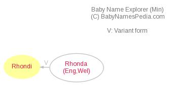 Baby Name Explorer for Rhondi
