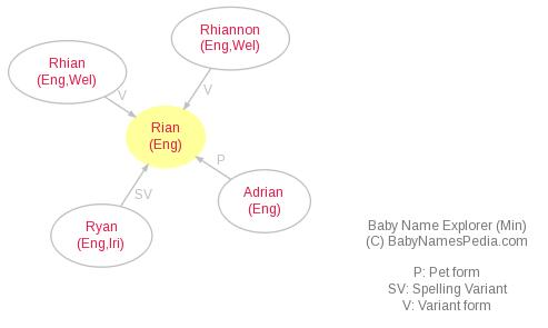 Baby Name Explorer for Rian