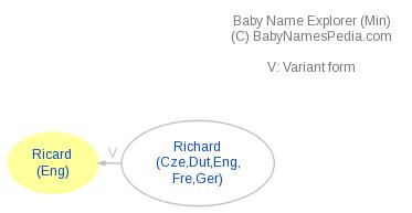 Baby Name Explorer for Ricard