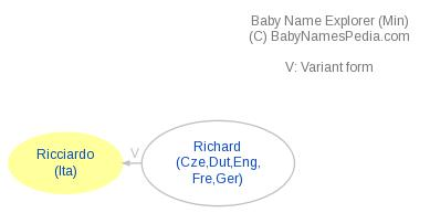 Baby Name Explorer for Ricciardo
