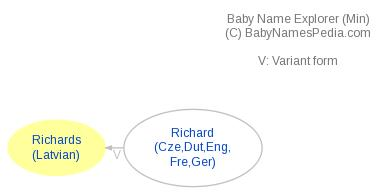 Baby Name Explorer for Richards