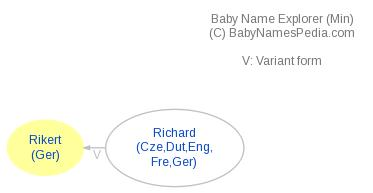 Baby Name Explorer for Rikert
