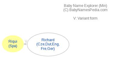 Baby Name Explorer for Riqui