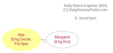 Baby Name Explorer for Rita