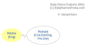 Baby Name Explorer for Ritchie