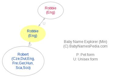 Baby Name Explorer for Robbie