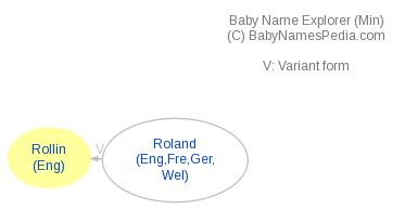 Baby Name Explorer for Rollin