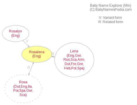 Baby Name Explorer for Rosalena
