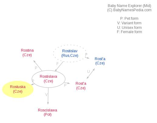 Baby Name Explorer for Rostuska