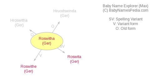 Baby Name Explorer for Roswitha