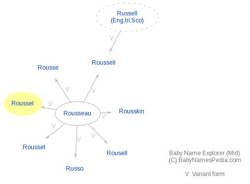 Baby Name Explorer for Roussel