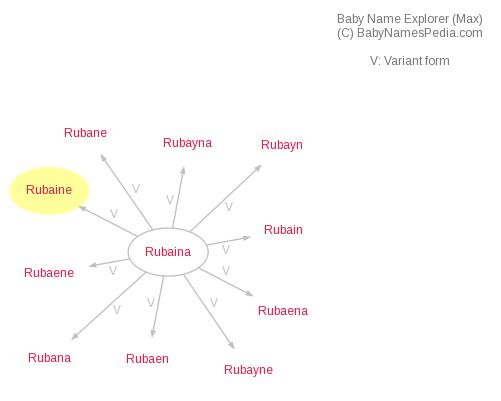 Baby Name Explorer for Rubaine