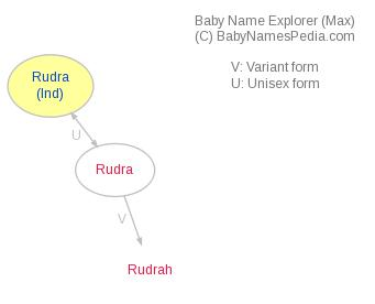 Baby Name Explorer for Rudra