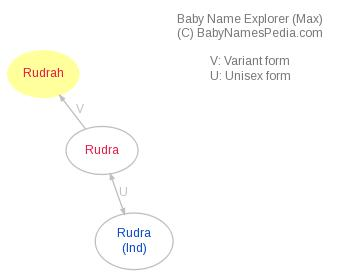 Baby Name Explorer for Rudrah