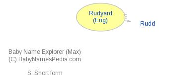 Baby Name Explorer for Rudyard