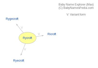 Baby Name Explorer for Rycroft